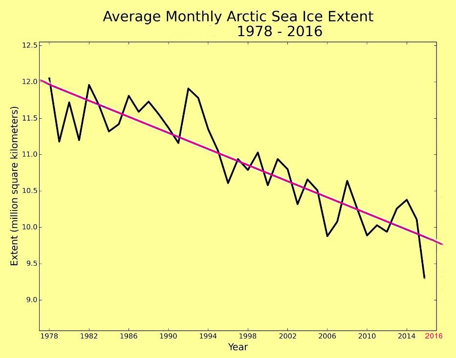 greenhouse gases explode and the arctic summer gets longer, more arctic ice is melting, changing Earth's climate, causing floods, violent storms