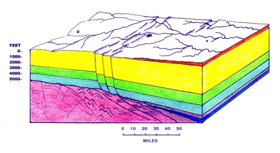Conservation education Geography: Balcones Fault zone along the Texas Hill Country graphic by Geology Professor Bill Ward