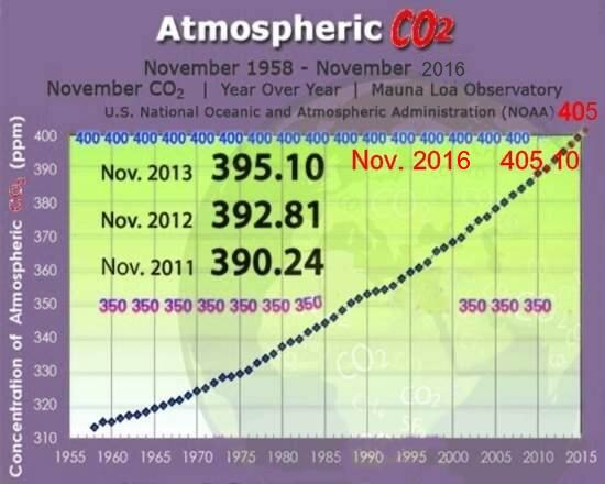 BSB Conservation education online: graphic of CO2 levels carbon dioxide CO2 now above 400 ppm