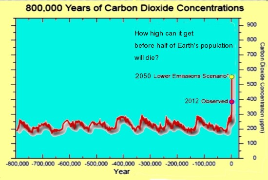 global warming is caused by raising co2 carbon dioxide levels