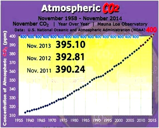 conservation education online: pollution facts show that rising CO2 levels destroy sustainability, scientific data show how to achieve a sustainable life. The graph shows recent monthly mean carbon dioxide CO2 measured at Mauna Loa Observatory, Hawaii. Science facts show CO2 record plus the current year. Data are reported as a dry air mole fraction defined as the number of molecules of carbon dioxide divided by the number of all molecules in air, including CO2 itself, after water vapor has been removed. The mole fraction is expressed as parts per million (ppm). Example: 0.000400 is expressed as 400 ppm. In the above figure, the dashed red line with diamond symbols represents the monthly mean values. moving average of SEVEN adjacent seasonal cycles centered on the month, except for the first and last three and one-half years of the record, corrected to the seasonal cycles. Air conservation becomes very important