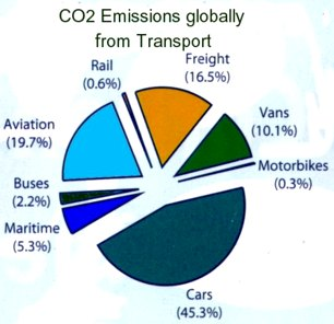 BSB education graphic: carbon dioxide produced by different transport methods