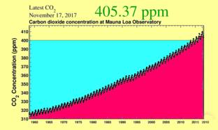 BSB conservation education online: pollution facts show that rising CO2 levels destroy sustainability, scientific data show how to achieve a sustainable life. The graph shows recent monthly mean carbon dioxide CO2 measured at Mauna Loa Observatory, Hawaii. Science facts show CO2 record plus the current year. Data are reported as a dry air mole fraction defined as the number of molecules of carbon dioxide divided by the number of all molecules in air, including CO2 itself, after water vapor has been removed. The mole fraction is expressed as parts per million (ppm). Example: 0.000400 is expressed as 400 ppm. In the above figure, the dashed red line with diamond symbols represents the monthly mean values. moving average of SEVEN adjacent seasonal cycles centered on the month, except for the first and last three and one-half years of the record, corrected to the seasonal cycles. Air conservation becomes very important. BSB pollution info + facts: Polluted air with rising CO2 levels destroy sustainability, scientific data show how to achieve a sustainable life. The graph shows recent monthly mean carbon dioxide CO2 measured at Mauna Loa Observatory, Hawaii. Science facts show CO2 record plus the current year. Data are reported as a dry air mole fraction defined as the number of molecules of carbon dioxide divided by the number of all molecules in air, including CO2 itself, after water vapor has been removed. The mole fraction is expressed as parts per million (ppm). Air conservation becomes very important