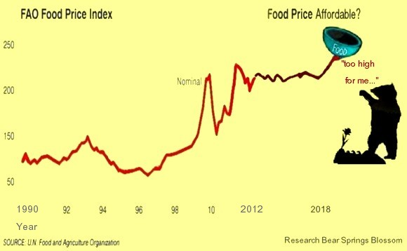 reports from farmers, ranchers, gardeners all over Earth report more difficulties to grow food. Consequence will be rising food prices. Graphic shows rising food prices, when will the food price too high?
