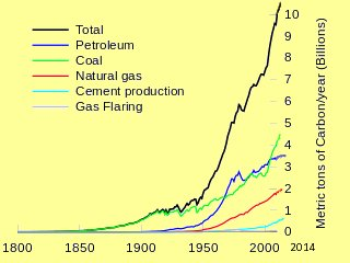 this graphic shows why fossil fuels are a great resource for energy, but also a great threat for humans