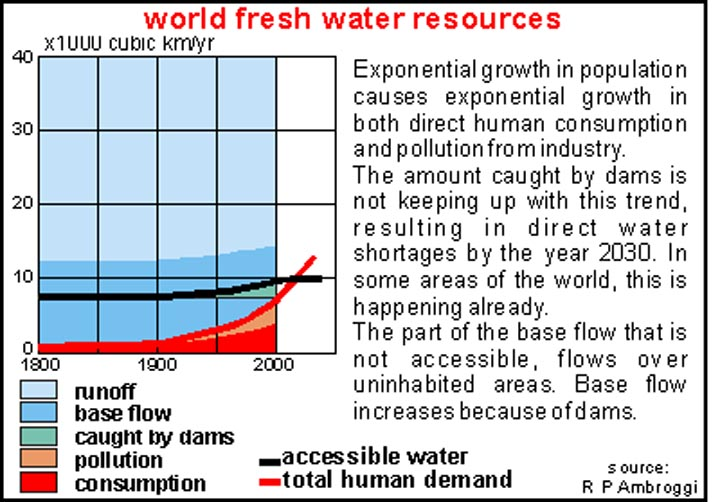 BSB Water quiz gives facts about fresh water. Some 80% of the Earth is covered by water or ice Only about 20% is dry land 97% of the water on Earth is salty ocean and 2% is frozen The remaining 1% is available to meet human needs If you're an adult, your body contains about 40 quarts or 10 gallons of water A man's body is 60-65% water A woman's is 50-60% water The human brain is about 75% water  Muscle tissue contains a large amount of water Fat tissues contain virtually no water Men tend to have more muscle as a percentage of body weight while women have more fat You lose 2.5 to 3 quarts of water per day through normal elimination sweating and breathing If you exercise or live in a humid climate, you may lose another quarter It has zero calories and zero sugar, but a good drink of water can reduce hunger Water also helps your body metabolize stored fats, helps maintain proper muscle tone and helps rid the body of wastes Lawn sprinkling uses the most water outdoors Inside toilets use the most with an average of 27 gallons per person per day Laundry averages 17 gallons per person per day and showers 14 gallons. Typically, less than 1% of the treated drinking water produced by utilities is actually consumed by people.Most goes for lawns, showers and tubs toilets