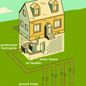 Geothermal energy is used for a wide variety of purposes. A 2005 ...