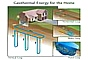 Graphic of residential house with geo thermal heating system. The Earth will provide renewable energy for a long time. Our sun and nuclear processes provide renewable energy for a long time