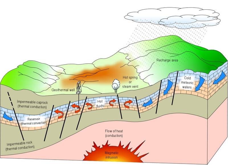 geothermal energy is energy taken out of the earth - geothermal energy ...