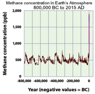 BSB Science chemistry: methane chart showing the sharp rise in methane in the last decades, changing earth climate as one of the strongest greenhouse gases