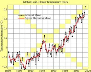 Global temperature facts from Bear Springs Blossom Conservation education online. How can people deny global warming?