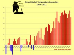 Global temperature facts. How can people deny global warming