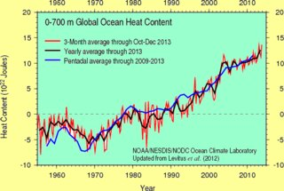 Earth oceans get warmer, graphic shows the heat content rising