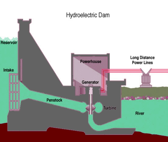 hydro power is renewable energy because Earth's water runs in a water cycle. This example is not environmentally friendly, but there are better nature friendly ways to use hydro power