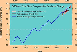 Earth ocean get more volume. When water gets warmer its volume is increasing, leading to sea level rise