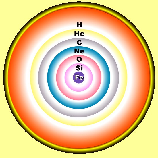 Science based nature education online: stars are constructed of different elements by breaking changing chemical bonds = which is a very energy intensive process