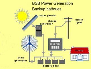 nowadays many rural households backup their renewable energy with batteries