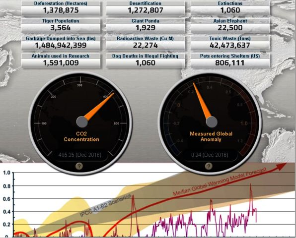 Poodwaddle has published this great statistic and we want to share this World statistic or we would say Earth statistic with you - that gives you statistics on world population, us population, european population, all death on earth, illnesses, environmental numbers, CO2 production, world energy, global energy use, us crime rate, world food supply, us food figures, male and female population, how many retired, how many juveniles