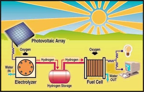 Hydrogen an important element nature conservation online hydrogen can produced with solar energy run by hydrogen capable engines hydrogen cycle ccuart Images