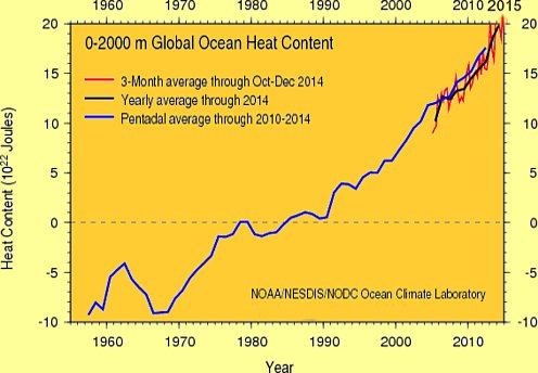 ocean water gets warmer for decades resulting in higher ocean levels