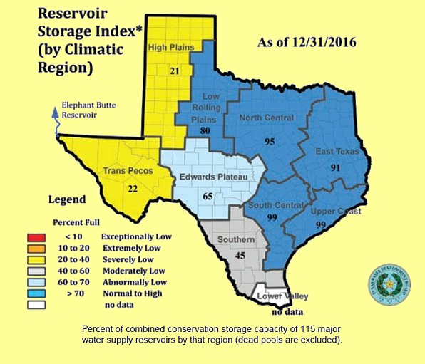 Reservoir storage index in Texas