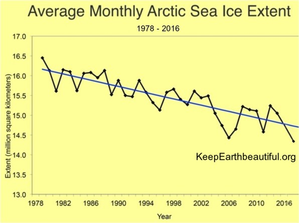 BSB research using data from NASA: sea ice area shrinks for decades. BSB sees a connection between warmer weather, higher temperatures and thawing sea ice