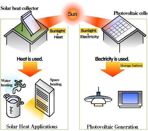 solar power - the energy from the sun is renewable energy with less pollution than fossil fuels