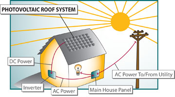Solar energy save money help earth for Uses of solar energy for kids