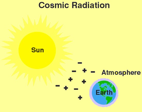 Bear Springs Blossom Conservation education on nuclear power: From space we get positively charged particles, and gamma radiation. At sea level, the average cosmic radiation dose is about 26 mrem per year