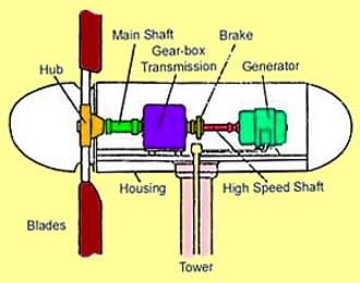 Look at this BSB graphic and see what is inside a wind turbine. Wind turbines convert wind movement into mechanical energy. Most modern wind turbines are used to create electricity. That is what is referred to as a wind generator. If the mechanical energy is used only for mechanical movement, it is a windmill. The term wind turbine covers both. In the commonly used wind generator, the wind turns the blades, which turn the shaft. The shaft spins in a generator and electromagnetism in the generator produces electricity. Global issue Wind Power, Wind turbines, Windmills: Earth weather provides wind-power. Wind is renewable energy. Wind turbines help us to reduce carbon dioxide = CO2 - windmills wind turbines are used for centuries. Earth has a lot of wind, high pressure always moves to low pressure. Everybody can buy wind turbines in all sizes. Small home wind turbines with good efficiency, and very affordable. Germany supports energy production with wind turbines. BSB nature education conservation programs explains how wind power works, why it is renewable energy, how wind turbines reduce air pollution. United States industry + households have a high energy demand, producing greenhouse gases resulting in climate change. Low nature education levels resulting in high pollution, low water quality, pushing climate change destruction. BSB conservation reports violations on air pollution, water pollution. BSB breaking news has to report bad behavior, destruction of nature, polluting air, soil and water, all the time. News on Ocean conservation + Water conservation is needed for protection of all life, flora + fauna on Earth. News on environmental changes in oceans worldwide hint to the coming changes for humans. Read BSB conservation news online about how to secure your future, how to stay alive with violent weather, floods, earthquakes storms. Nature conservation news tells you about Earth' environment. Environmental news to protect air + water + soil + food. BSB-research published in these news helps to keep Nature beautiful + to secure our future to have a better life!
